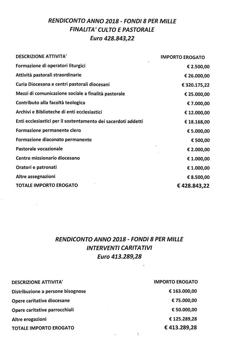RENDICONTO 8PER MILLE 2018