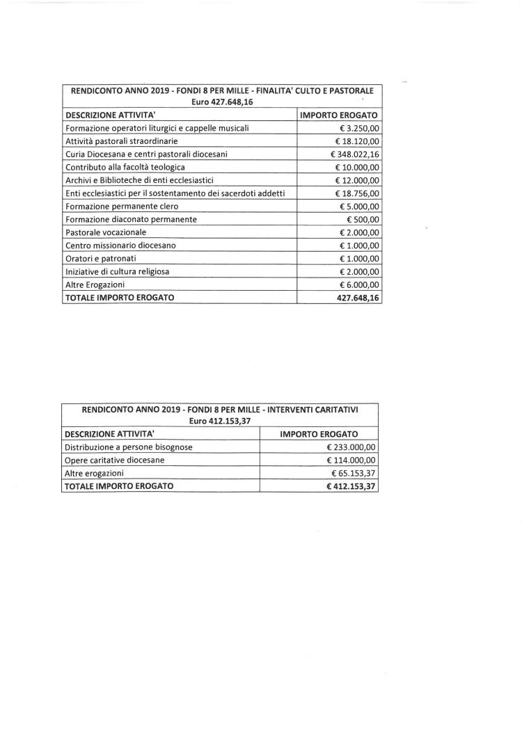 Rendiconto 2019 Fondi 8x1000 750